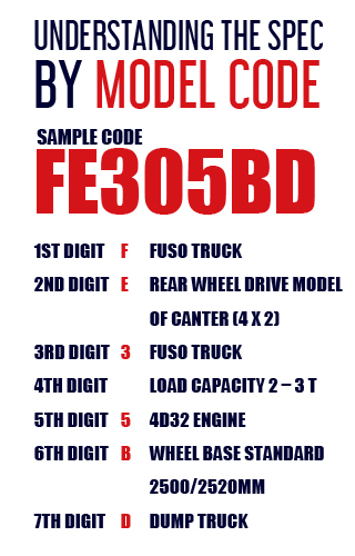 Complete Mitsubishi Canter spec guide by Model Code | Carused jp